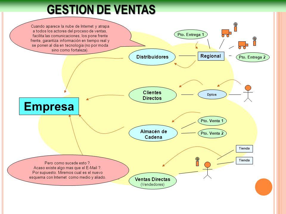 GESTION DE VENTAS Empresa Distribuidores Regional Clientes Directos