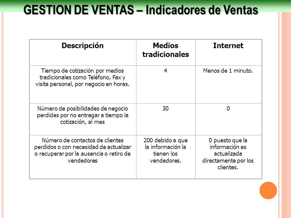 GESTION DE VENTAS – Indicadores de Ventas