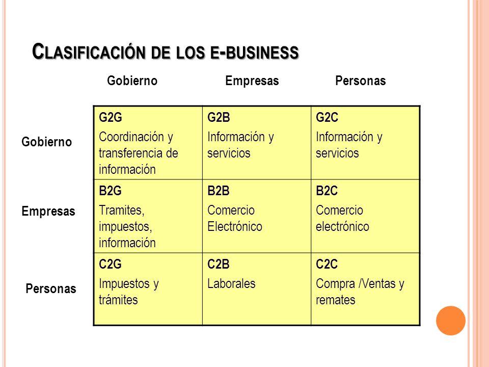 Clasificación de los e-business