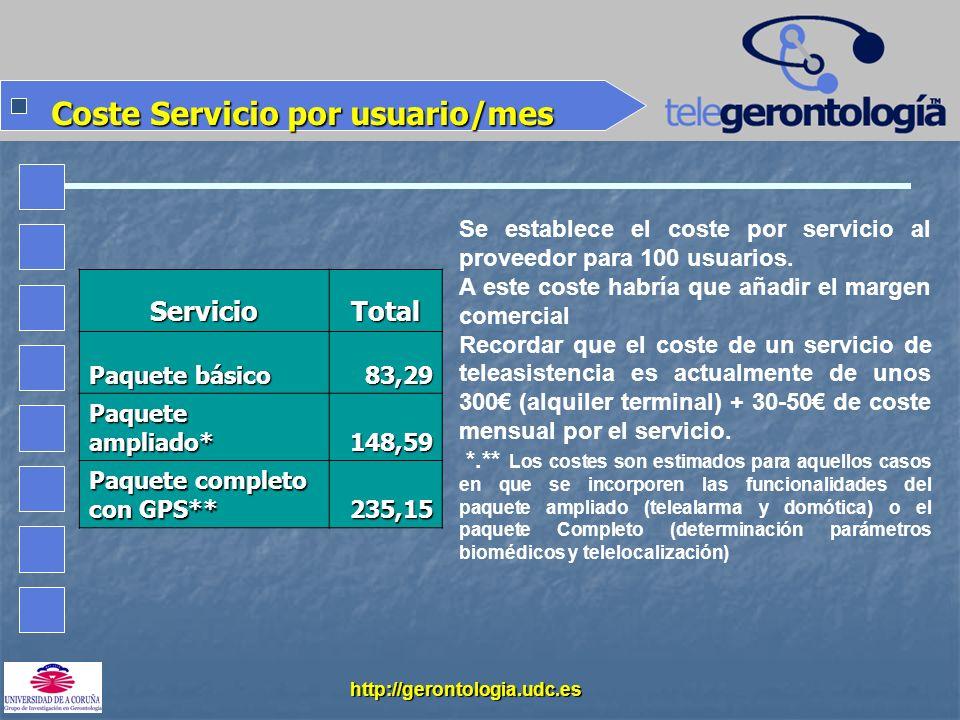 Coste Servicio por usuario/mes