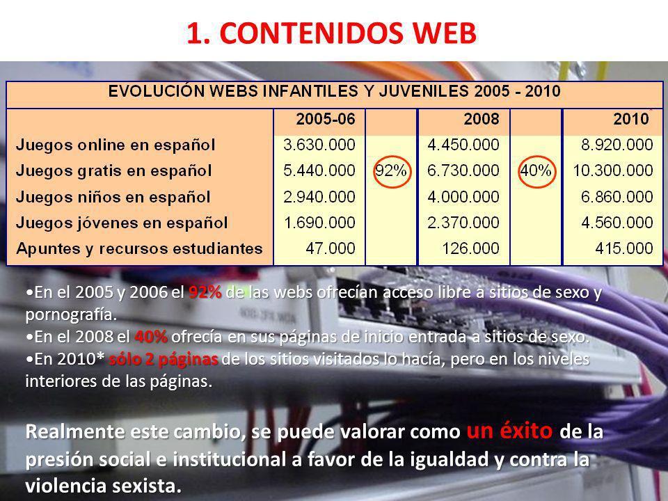 1. CONTENIDOS WEB •En el 2005 y 2006 el 92% de las webs ofrecían acceso libre a sitios de sexo y pornografía.