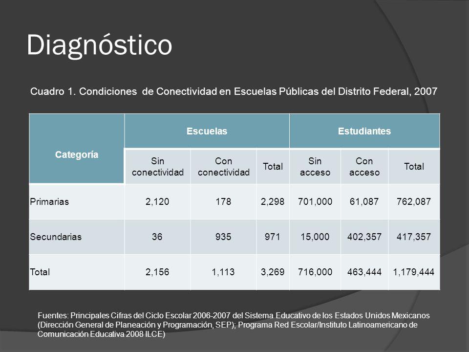 Diagnóstico Cuadro 1. Condiciones de Conectividad en Escuelas Públicas del Distrito Federal, 2007.