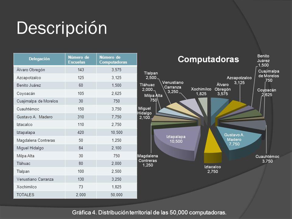 Gráfica 4. Distribución territorial de las 50,000 computadoras.