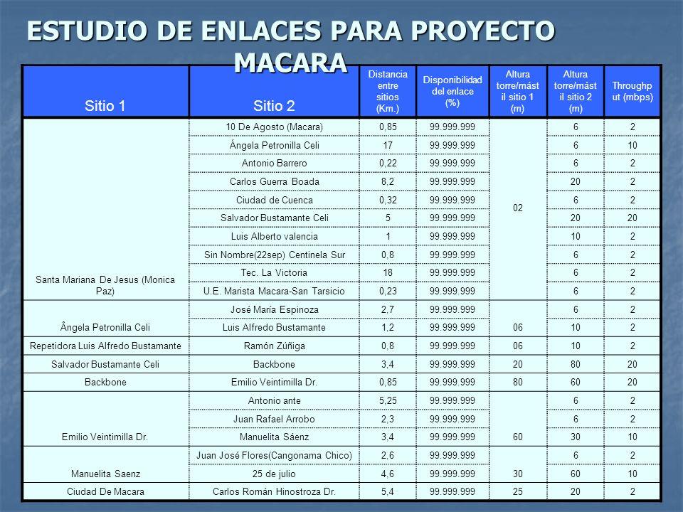 ESTUDIO DE ENLACES PARA PROYECTO MACARA