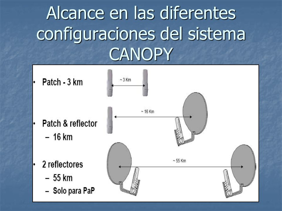 Alcance en las diferentes configuraciones del sistema CANOPY