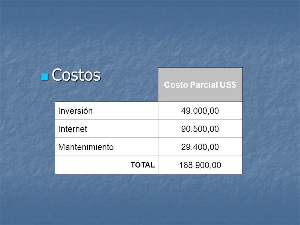 Costos Costo Parcial US$ Inversión 49.000,00 Internet 90.500,00