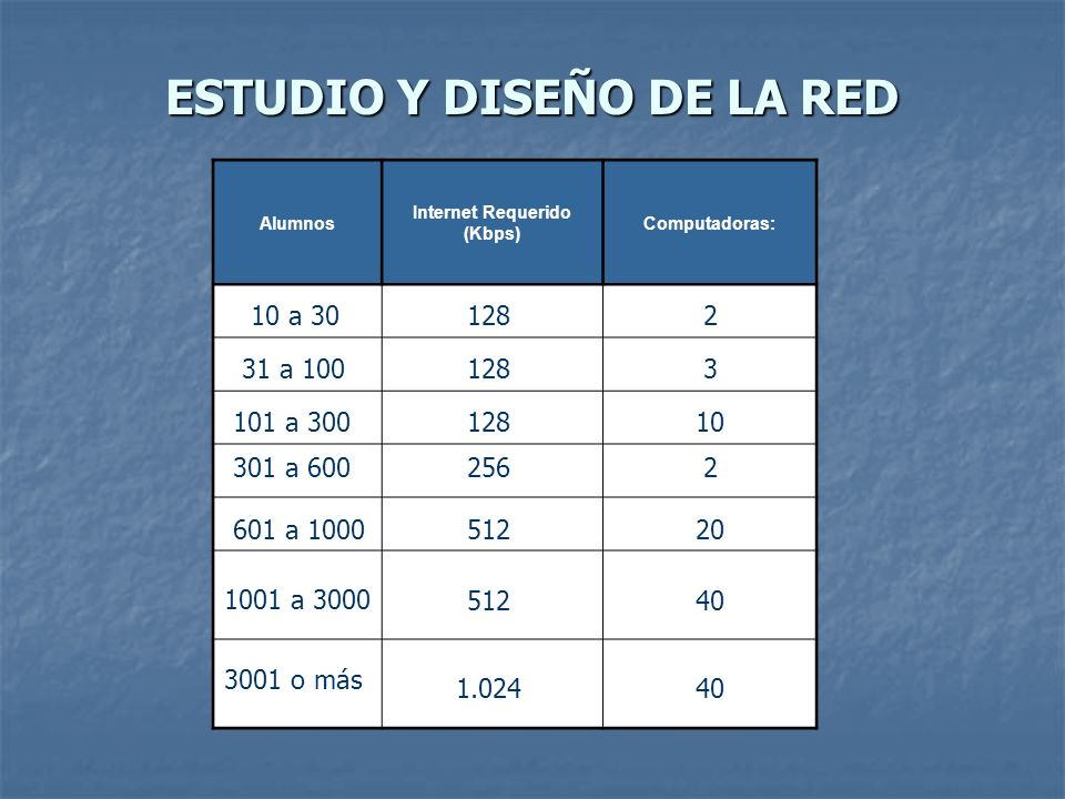 ESTUDIO Y DISEÑO DE LA RED