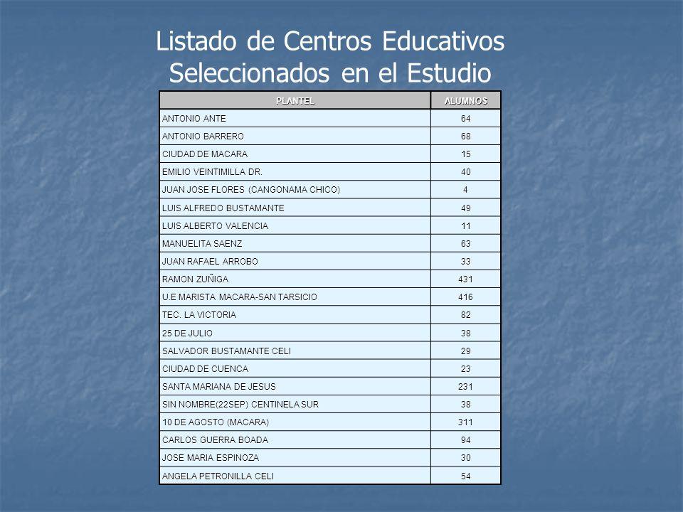 Listado de Centros Educativos Seleccionados en el Estudio