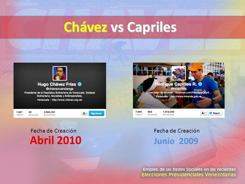 Chávez vs Capriles Abril 2010 Junio 2009 Fecha de Creación