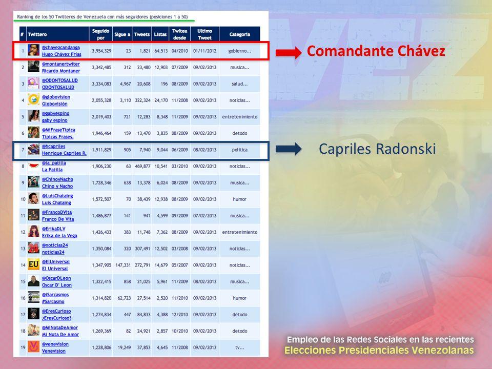 Comandante Chávez Capriles Radonski