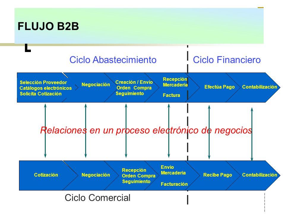 FLUJO B2B Ciclo Abastecimiento Ciclo Financiero