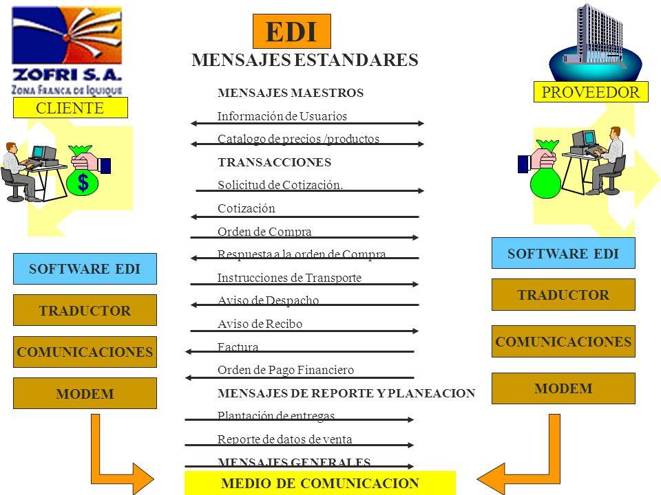 EDI $ MENSAJES ESTANDARES PROVEEDOR CLIENTE SOFTWARE EDI SOFTWARE EDI