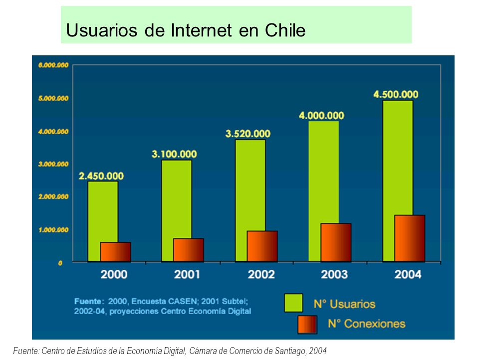 Usuarios de Internet en Chile