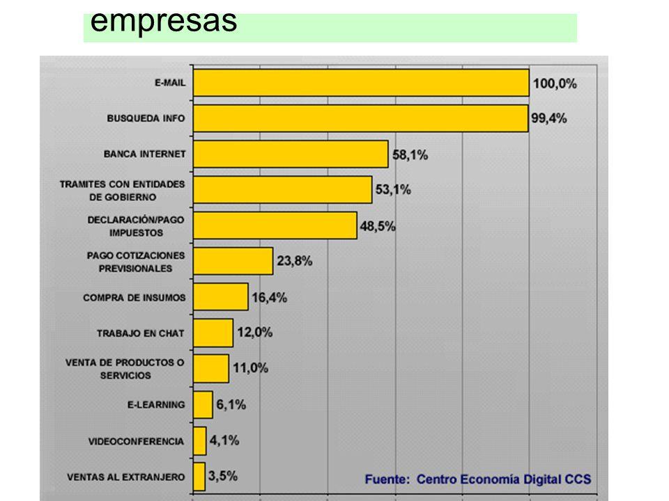 Uso de Internet en las empresas
