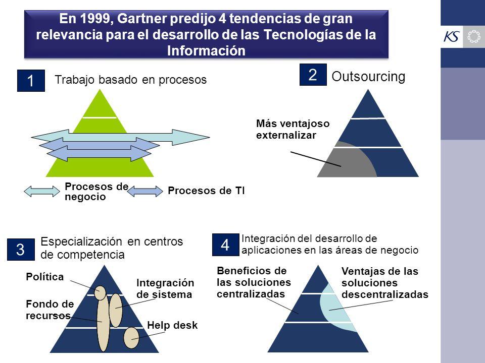 En 1999, Gartner predijo 4 tendencias de gran relevancia para el desarrollo de las Tecnologías de la Información