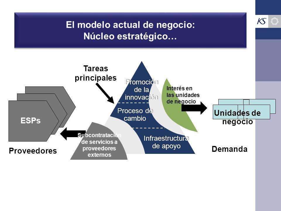 El modelo actual de negocio: Núcleo estratégico…