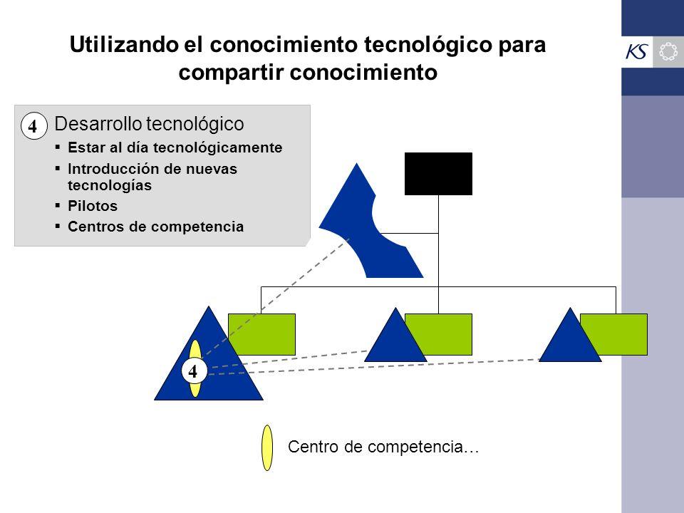 Utilizando el conocimiento tecnológico para compartir conocimiento
