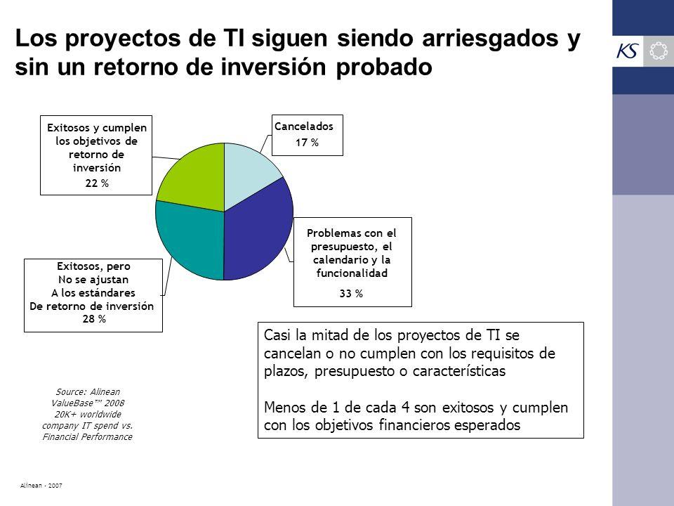 Los proyectos de TI siguen siendo arriesgados y sin un retorno de inversión probado