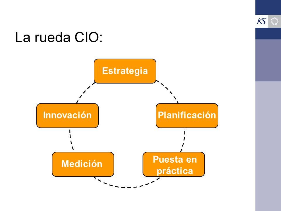 La rueda CIO: Estrategia Innovación Planificación Medición