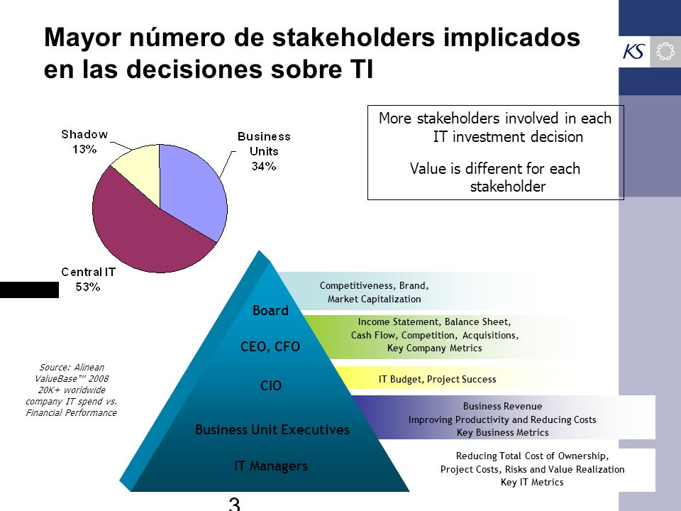 Mayor número de stakeholders implicados en las decisiones sobre TI