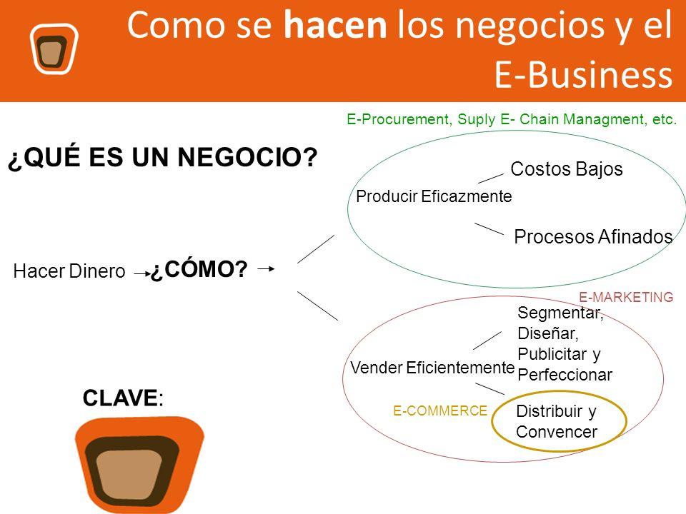 Como se hacen los negocios y el E-Business