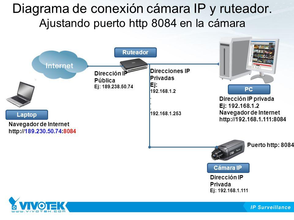 Diagrama de conexión cámara IP y ruteador