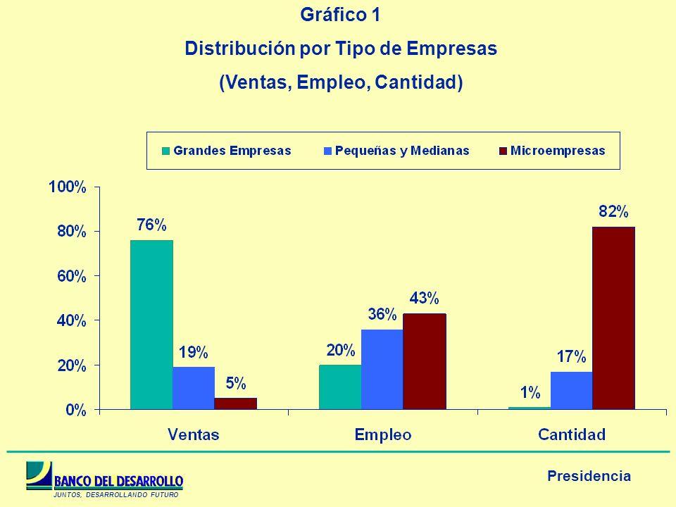 Distribución por Tipo de Empresas (Ventas, Empleo, Cantidad)