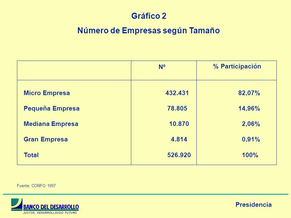 Número de Empresas según Tamaño