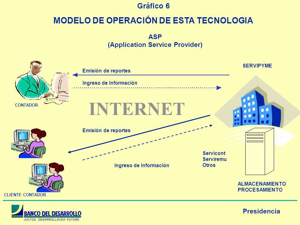 MODELO DE OPERACIÓN DE ESTA TECNOLOGIA (Application Service Provider)