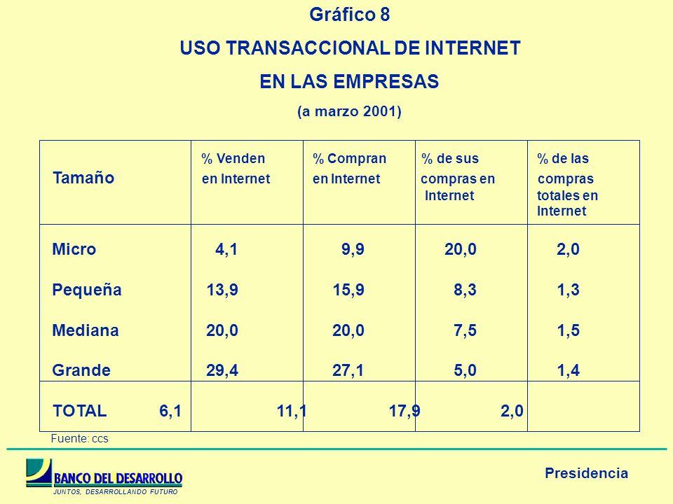USO TRANSACCIONAL DE INTERNET