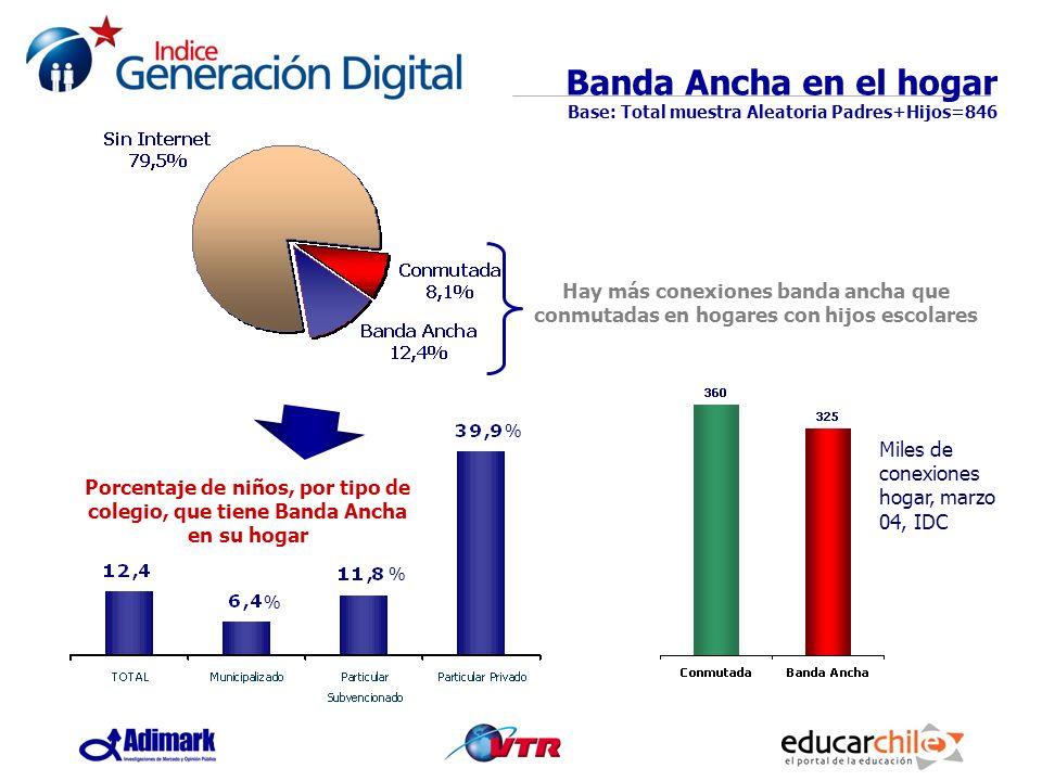 Banda Ancha en el hogar Base: Total muestra Aleatoria Padres+Hijos=846