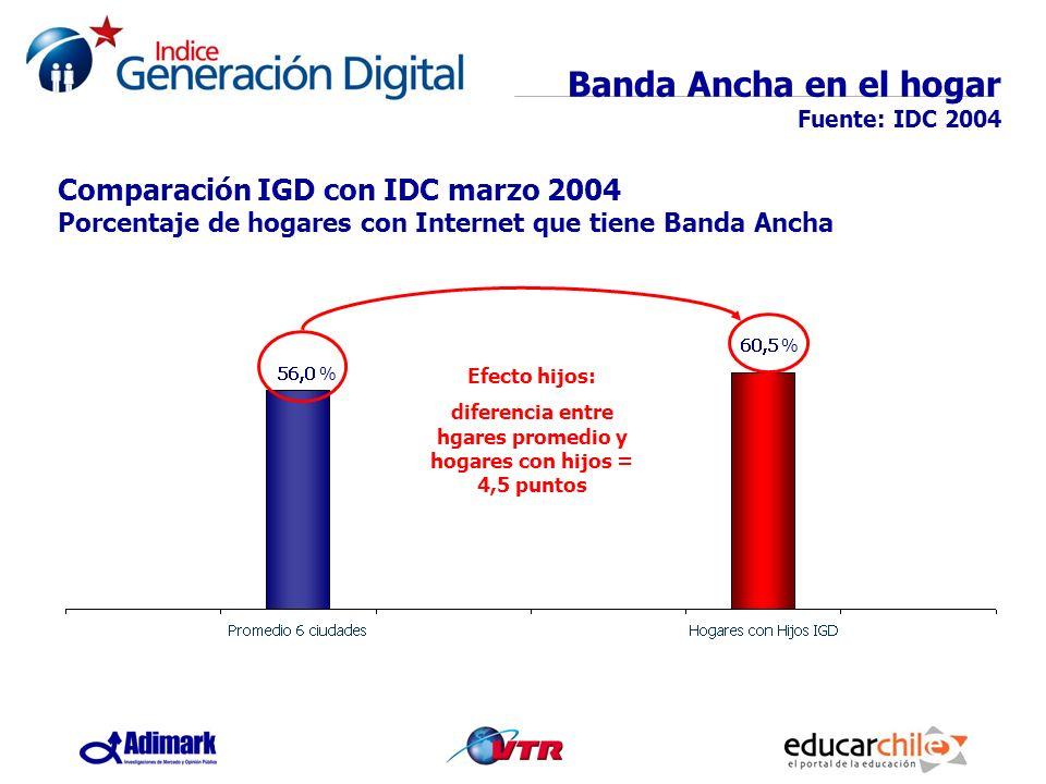 Banda Ancha en el hogar Fuente: IDC 2004