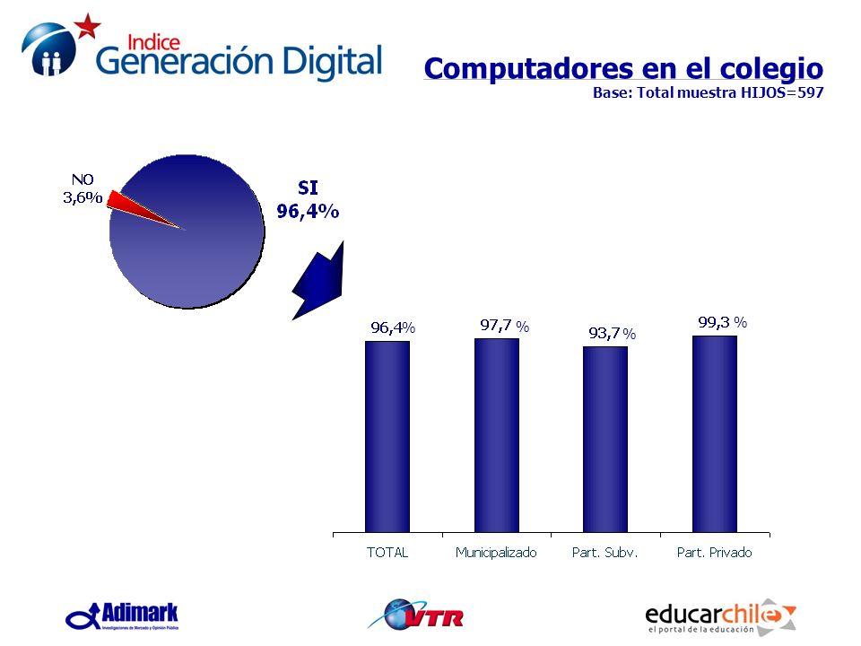 Computadores en el colegio Base: Total muestra HIJOS=597