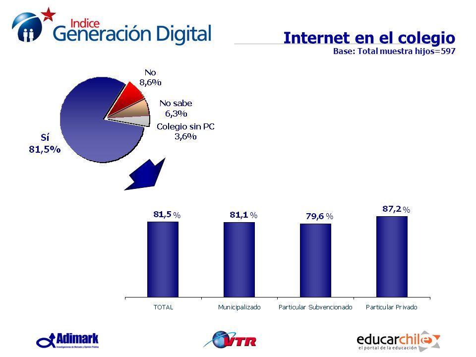 Internet en el colegio Base: Total muestra hijos=597