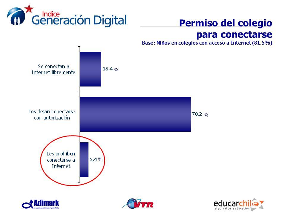 Permiso del colegio para conectarse Base: Niños en colegios con acceso a Internet (81.5%)