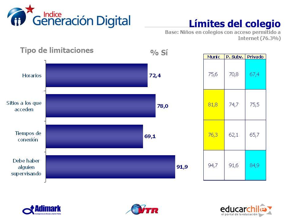 Límites del colegio Base: Niños en colegios con acceso permitido a Internet (76.3%)