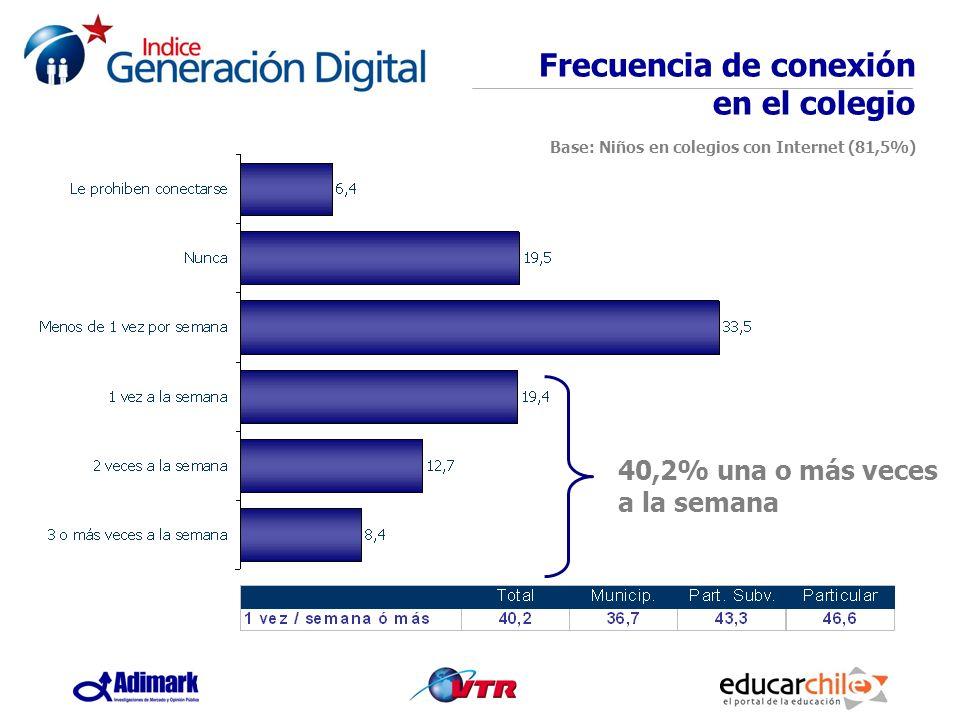 Frecuencia de conexión en el colegio Base: Niños en colegios con Internet (81,5%)