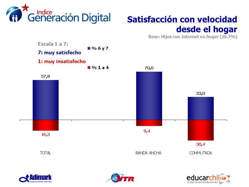 Satisfacción con velocidad desde el hogar Base: Hijos con Internet en hogar (26.7%)
