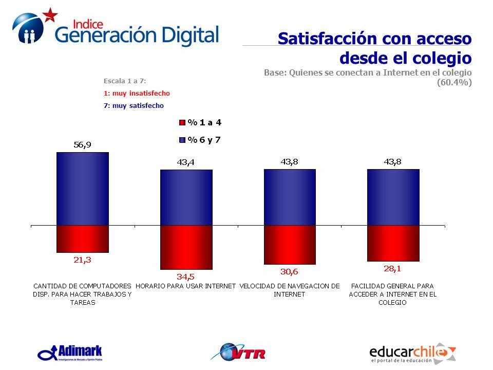 Satisfacción con acceso desde el colegio Base: Quienes se conectan a Internet en el colegio (60.4%)