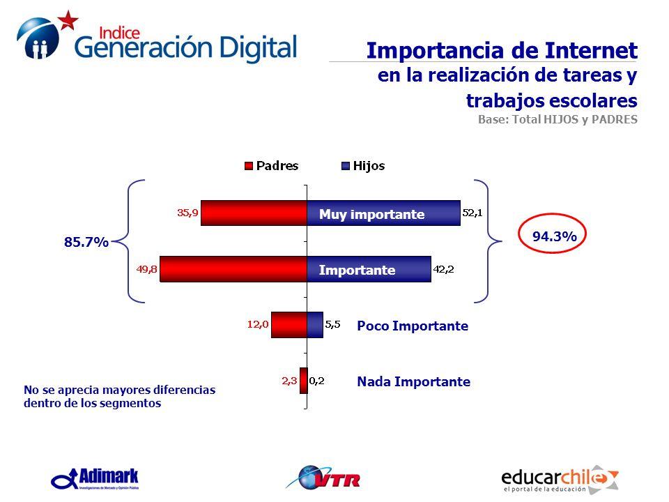 Importancia de Internet en la realización de tareas y trabajos escolares Base: Total HIJOS y PADRES