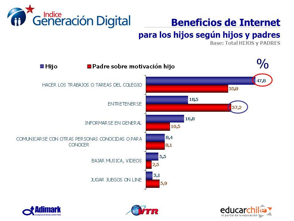 Beneficios de Internet para los hijos según hijos y padres Base: Total HIJOS y PADRES