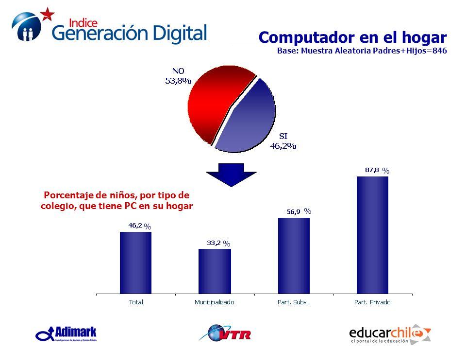 Computador en el hogar Base: Muestra Aleatoria Padres+Hijos=846