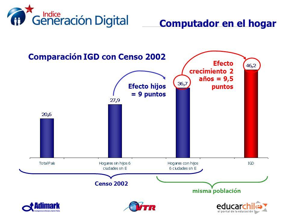 Comparación IGD con Censo 2002