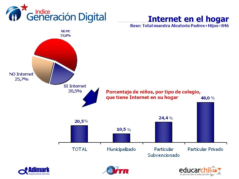 Internet en el hogar Base: Total muestra Aleatoria Padres+Hijos=846