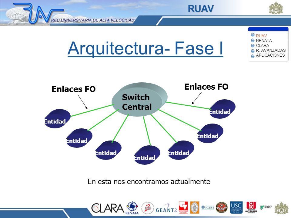 Arquitectura- Fase I RUAV Enlaces FO Switch Central