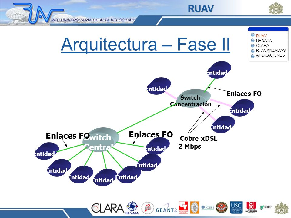 Arquitectura – Fase II RUAV Enlaces FO Switch Central Cobre xDSL