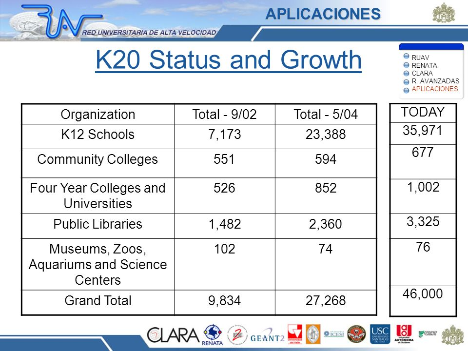 K20 Status and Growth APLICACIONES Organization Total - 9/02