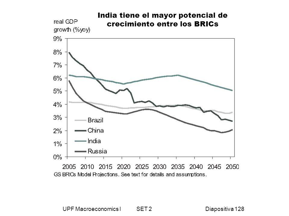 India tiene el mayor potencial de crecimiento entre los BRICs