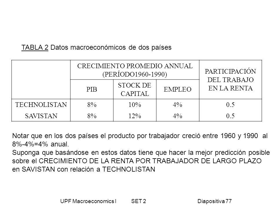 TABLA 2 Datos macroeconómicos de dos países