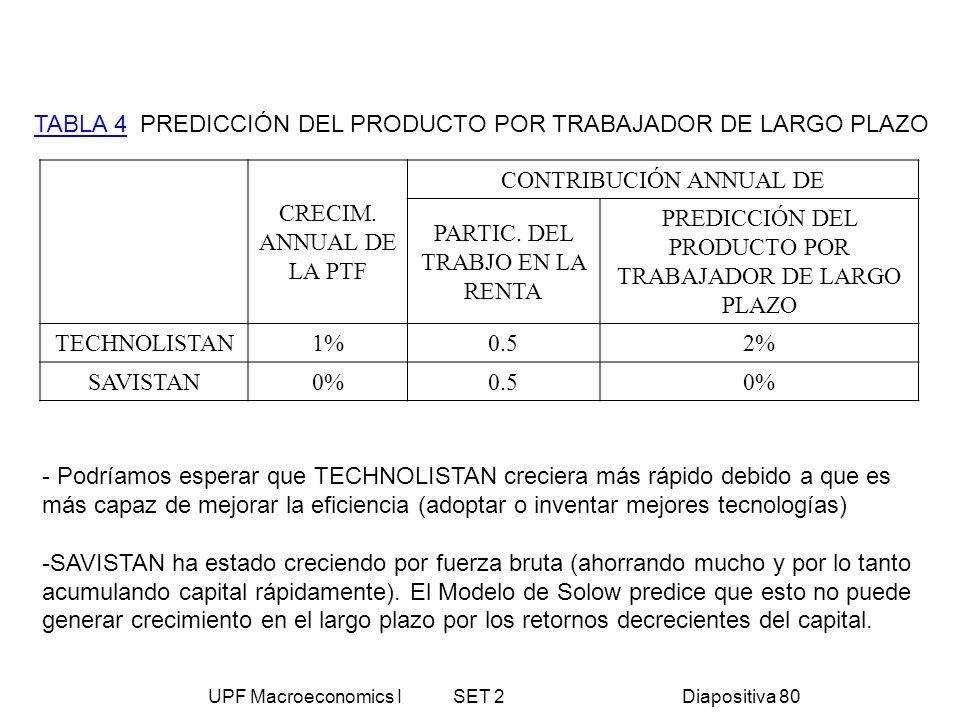 TABLA 4 PREDICCIÓN DEL PRODUCTO POR TRABAJADOR DE LARGO PLAZO